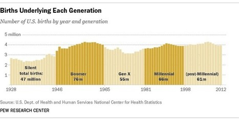 This year, Millennials will overtake Baby Boomers | Manufacturing In the USA Today | Scoop.it