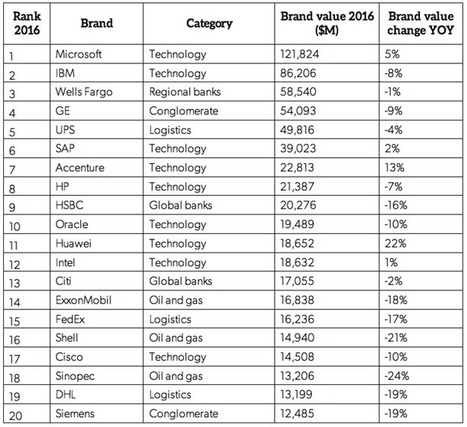 Top 20 most valuable B2B brands revealed | B2B Marketing | B2BMarketing | Scoop.it