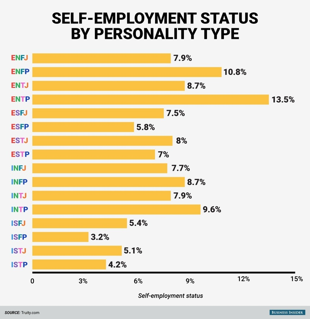 teaching introduction to business entrepreneurship and small people this personality type are more likely to become entrepreneurs