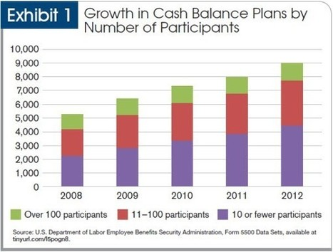 Cash balance plans for professional practices   Plan Sponsor Retirement News   Scoop.it