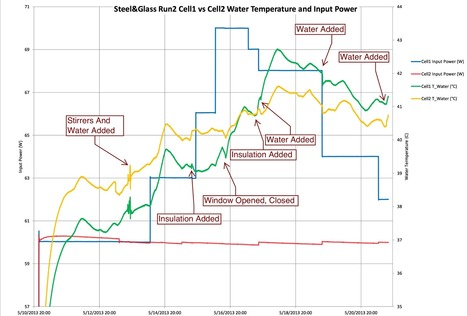 MFMP Post Test Data on Water Heating Experiment [Updated with ... | Home Comfort | Scoop.it