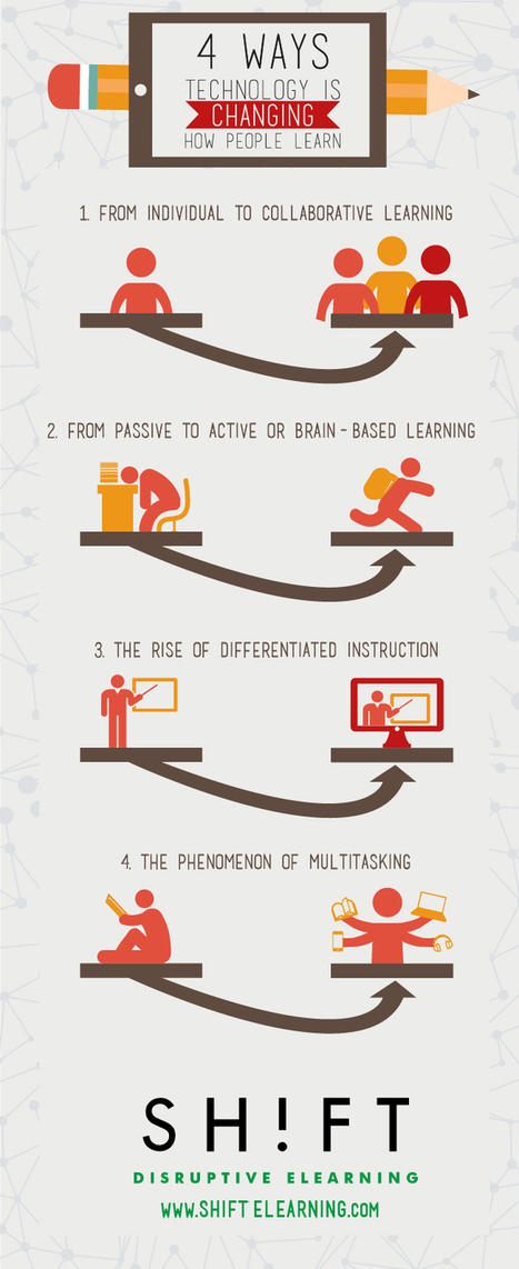 Four Ways Technology Is Changing How People Learn [Infographic] | Moodle and Web 2.0 | Scoop.it