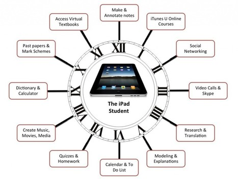 iPad enabled student | deFerrers iPads | iPads, MakerEd and More  in Education | Scoop.it