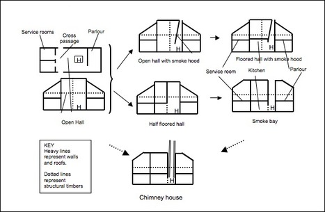 (EN) - Illustrated glossary of architectural terms | Caroline Frisby | Translation | Scoop.it