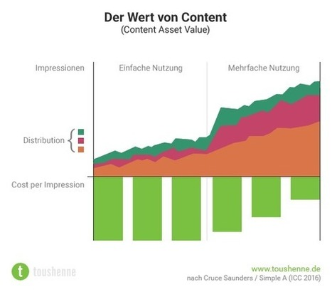 Content-Portfolio-Management als strategisches Mindset - toushenne | Oh, when the world goes social net | Scoop.it