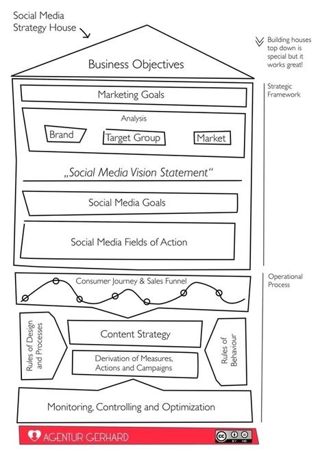 Warum eine Social Media Strategie? | Stuff | Scoop.it