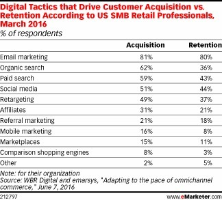 Email Marketing Is a Double Win for Customer Acquisition, Retention - eMarketer | Integrated Brand Communications | Scoop.it