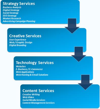 Ennovate Services | Logo Design | Web Development | eCommerce Solutions | SEO | Current Updates | Scoop.it