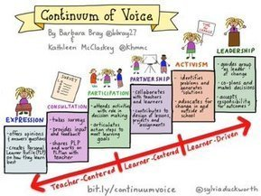 Continuum from teacher-centred to learner-driven | Engaging students in learning | Scoop.it