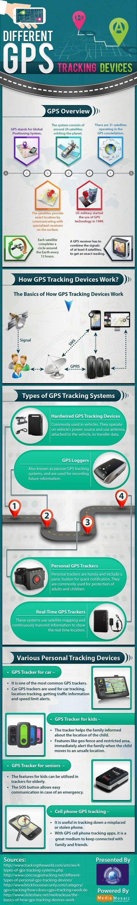 Different GPS Tracking Device | Infographic | Scoop.it
