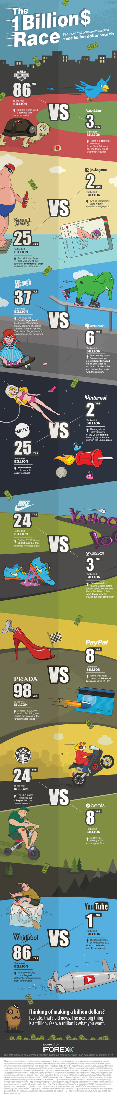 The One Billion Dollar Race - iFOREX Blog | Infographic | Scoop.it