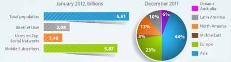 Come creare un'infografica con Adobe Illustrator | Social Media....what next? | Scoop.it