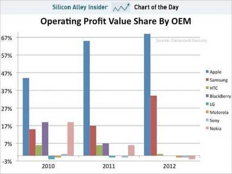 103% of Smartphone operating Profits are owned by just two vendors | cross pond high tech | Scoop.it
