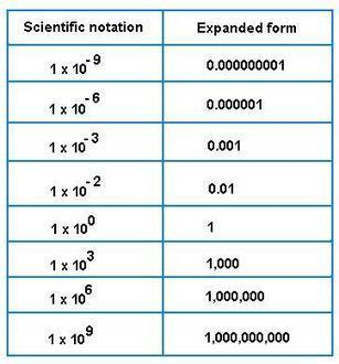 Scientific Notation | Math sites for Middle Schoolers | Scoop.it