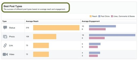 New Facebook Insights & Your Non-Profit | non-profit news and communication | Scoop.it