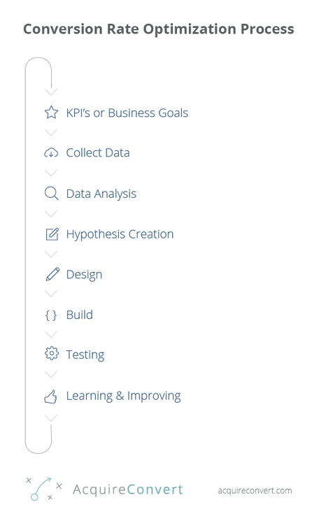 Conversion Rate Optimization Process | Content Marketing | Scoop.it