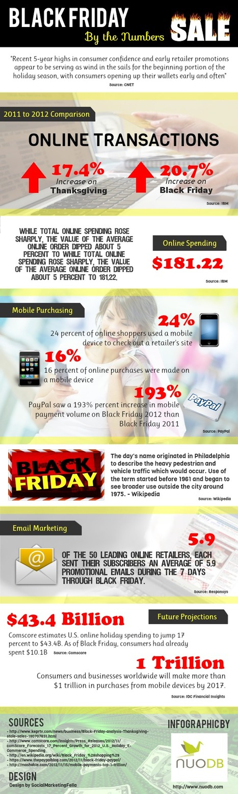 Black Friday: By the Numbers [Interactive Infographic] | Social Media ... | media and the future | Scoop.it