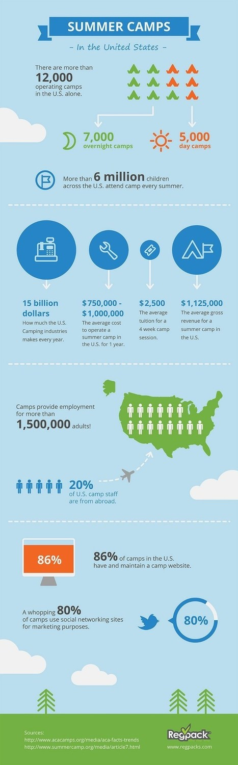 Summer Camp Infographic :: Summer Camp in the USA | Summer Camp | Scoop.it