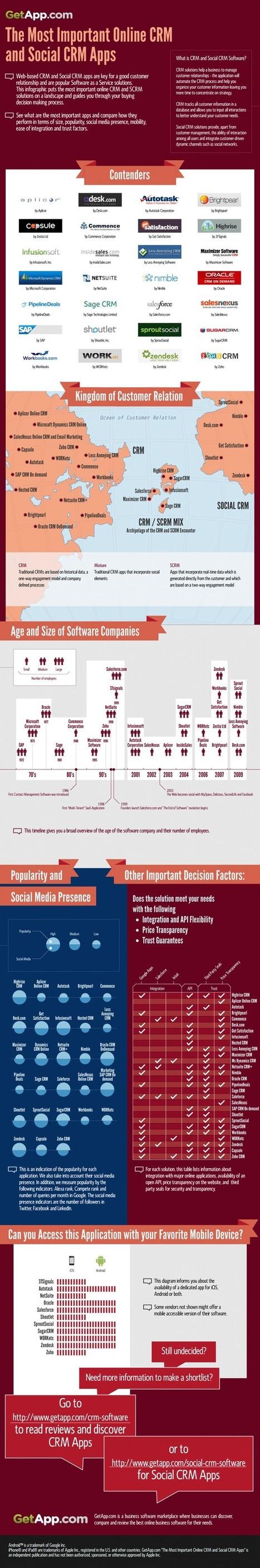 Infographie N° 2 : Les meilleures applications CRM et Social CRM | RelationClients | Scoop.it