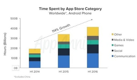 As consumer time in-apps increases rapidly, app developers can find new advertising opportunities   Mobile - Publishing, Marketing, Advertising   Scoop.it