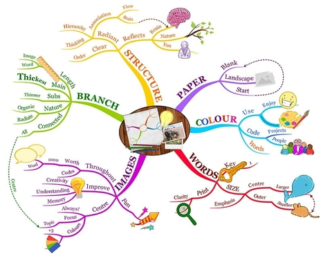 What  is done in mindmapping | What is iMindmap versions 9.0.3  ideas & resources  in  2016 | Scoop.it