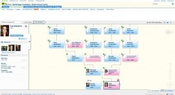 L'arbre généalogique de Kate Middleton - MyHeritage.fr - Blog ...   Arbre généalogique   Scoop.it