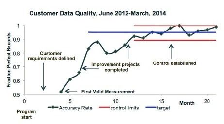 Data Doesn't Speak for Itself | Implications of Big Data | Scoop.it