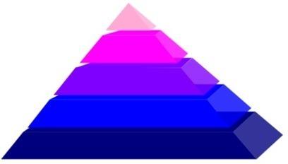 MMC® Golf Club Marketing-Golf Club Marketing Hierarchy-Of-Effects Theory blog 118 | Golf Marketing | Scoop.it