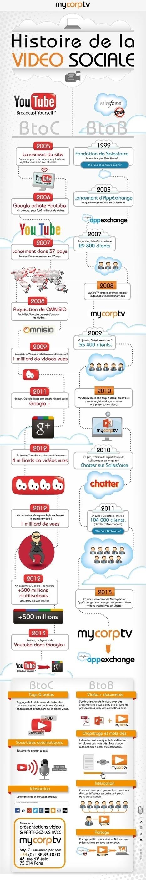 L'histoire de la vidéo sociale | E-répuration, e-influence et personnal branding | Scoop.it