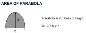 Area of a Parabola | #scimath | Scoop.it