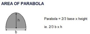 Area of a Parabola | Science | Scoop.it