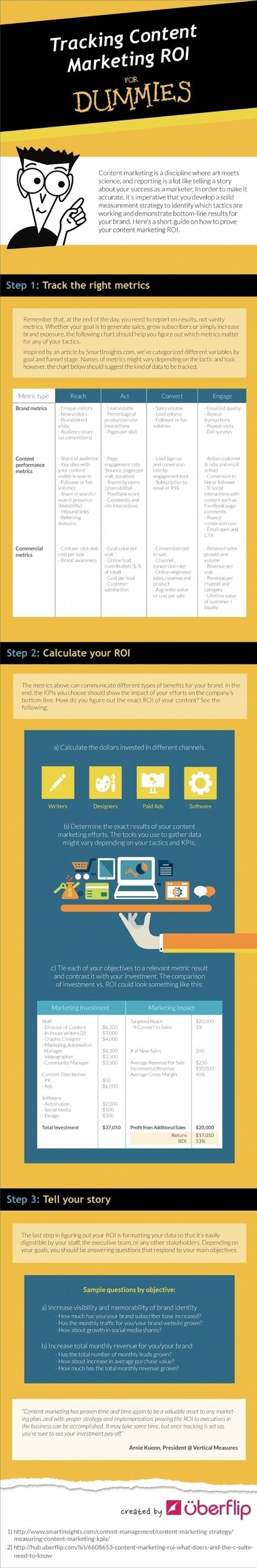Comment mesurer les retombées de votre brand content ? | Innovations | Scoop.it