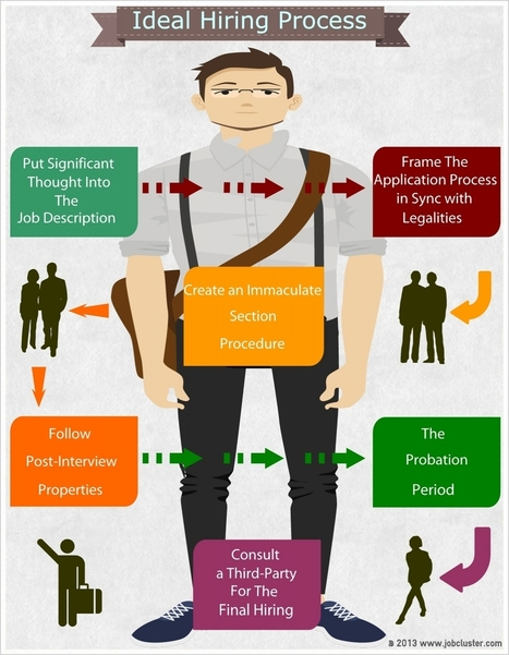 Ideal Hiring Process Guidelines | Visual.ly | Great Advice For Career and Leadership | Scoop.it