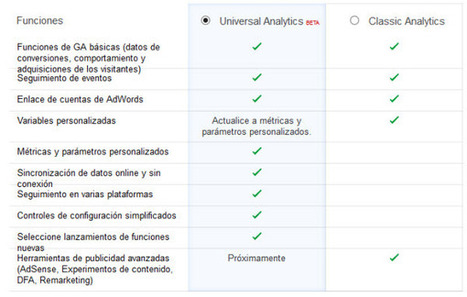 Google libera Universal Analytics como beta pública | Randomgrid | Scoop.it