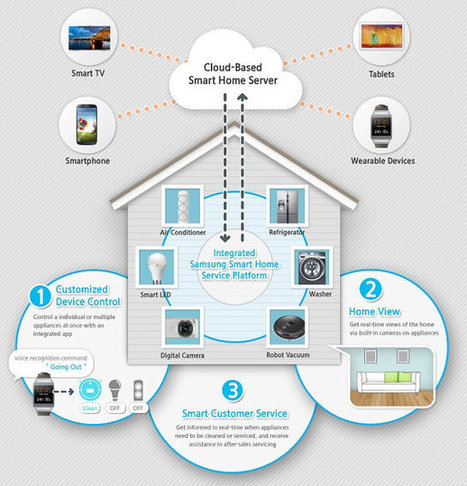 """Samsung Unveils """"Samsung Smart Home"""" and Smart Home Software Protocol (SHP) at CES 2014 