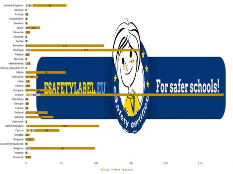 Διαρκής πρωτιά για τα ελληνικά σχολεία  στην Ευρώπη με την ετικέτα ψηφιακής ασφάλειας #eSafetyLabel | eSafety - Ψηφιακή Ασφάλεια | Scoop.it