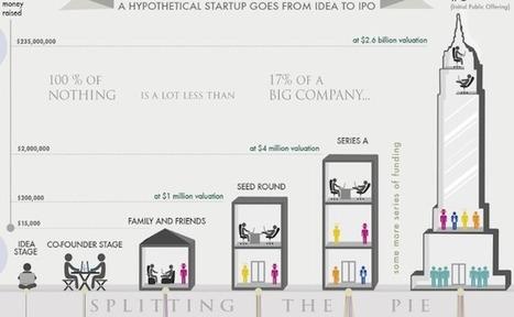 [Infographie] Les 6 étapes dans le financement d'une startup | DataVizz | Scoop.it