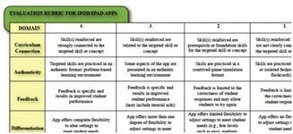 Selecting the Best Apps for Teaching and Learning – Use a Rubric! | Free Education | Scoop.it