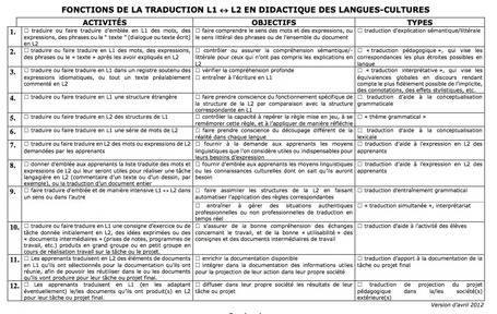Fonctions de la traduction en didactique des langues-cultures : Christian Puren | TELT | Scoop.it