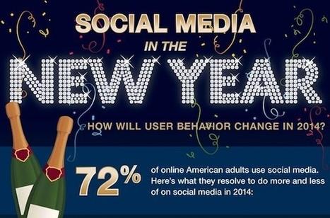 Social Media 2014: How Will User Behaviour Change This Year? [INFOGRAPHIC] - AllTwitter | DataVizz | Scoop.it