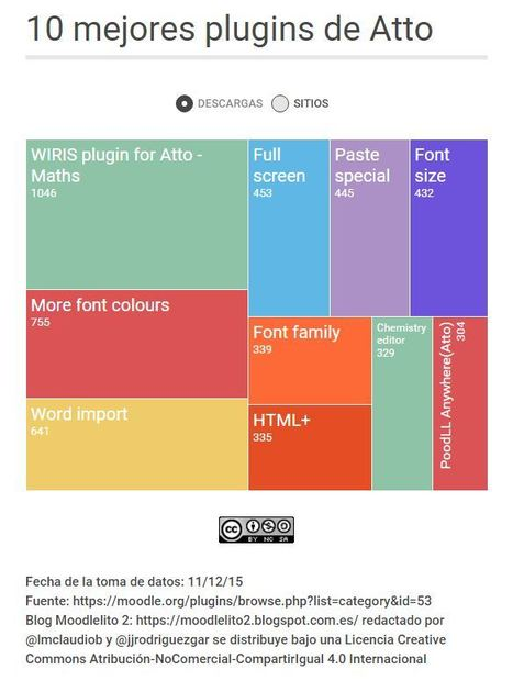 Moodlelito 2: Los diez mejores plugins de Atto | E-learning, Moodle y la web 2.0 | Scoop.it