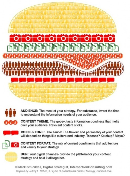 Content Strategy Burger | Visual.ly | Content everywhere !! (brand content, contents strategy, content marketing...) | Scoop.it