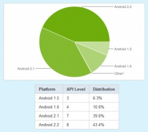 Android Froyo sur plus de 50% de nos smartphones | Application Android | Scoop.it