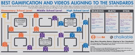 Infographic: Best Gamification and Videos Aligning to the Standards | Online & Blended Learning | Scoop.it