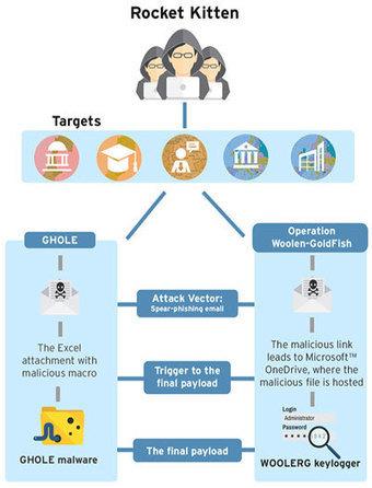 State-sponsored hackers target European, Israeli organizations | Politics & Government | Scoop.it