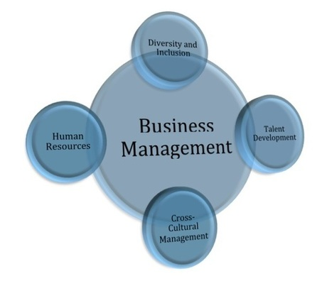 Business Management| Associated Policies and Aspects – TrainingAble | ProjectManagerClub.co.uk | Scoop.it