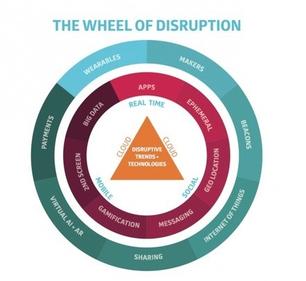 Technology Isn't The Only Answer to Digital Disruption | Educational Leadership and Technology | Scoop.it