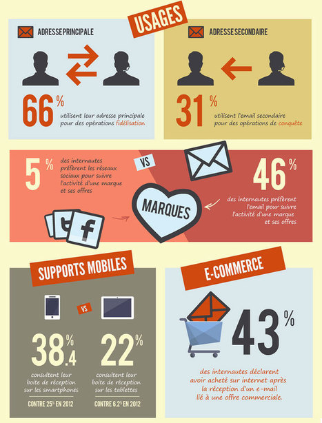 Agence Point Com - E-mail marketing (E-mailing) | Agence Point Com | Scoop.it
