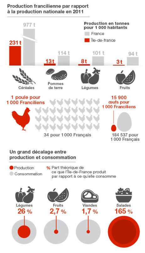 Nourrir 12 millions de Franciliens  [WeDoData] | Circuits courts et société | Scoop.it