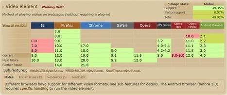 Nuevos estándares en el desarrollo de sitios web: HTML5 y CSS3: 14 HTML5 - Vídeo y audio | programar | Scoop.it